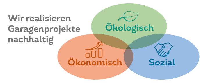 Garagenhof Ökologisch